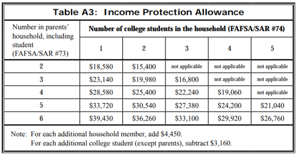 Income Protection Allowance graphic
